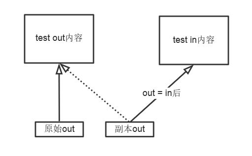 how to fix segmentation fault core dumped c++
