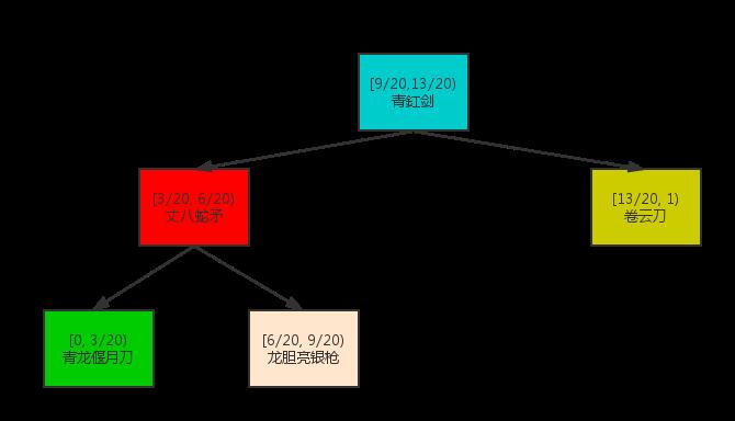 AliasMethod二叉树样例
